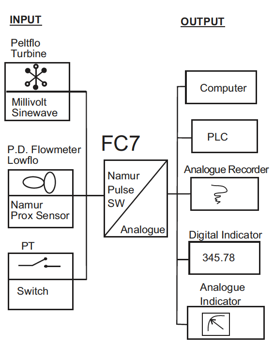 Frequency to current converter spec
