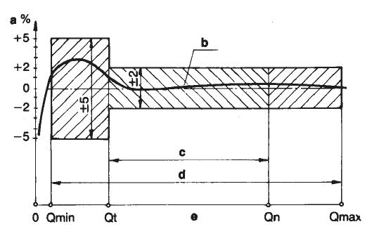Multijet water meter spec